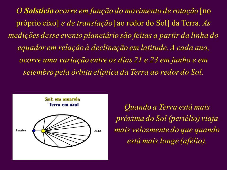 O Solstício ocorre em função do movimento de rotação [no próprio eixo] e de translação [ao redor do Sol] da Terra. As medições desse evento planetário são feitas a partir da linha do equador em relação à declinação em latitude. A cada ano, ocorre uma variação entre os dias 21 e 23 em junho e em setembro pela órbita elíptica da Terra ao redor do Sol.